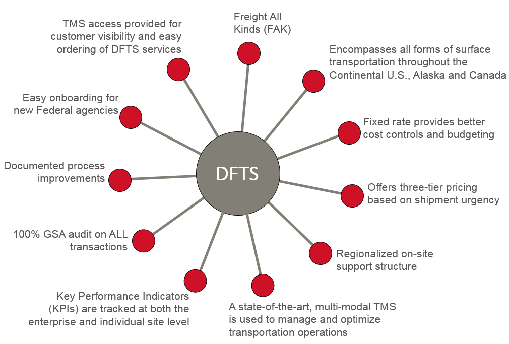 DFTS Features